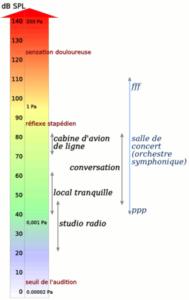 Décibels niveaux sonores